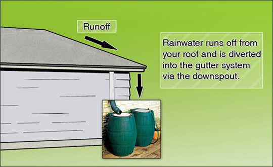 Harvest Rainwater From Roof Water System Schematic