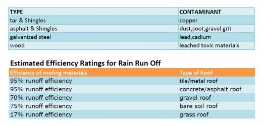 Roofing material efficiency chart